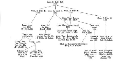 1900 - Geschichte der Burg und der Herren von Gleisberg bei Jena
